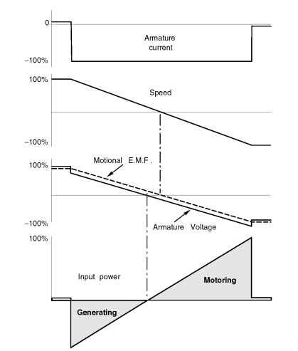 Four Quadrant Operation And Regenerative Braking Motors And Drives