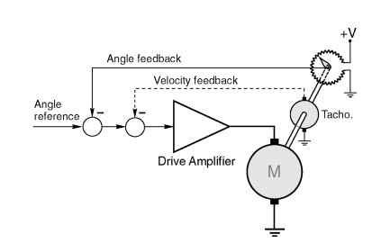 D c servo drives motors and drives for Servo motor position control system