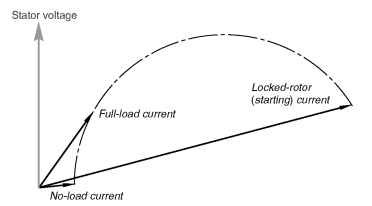 STATOR CURRENT-SPEED CHARACTERISTICS (Motors And Drives)