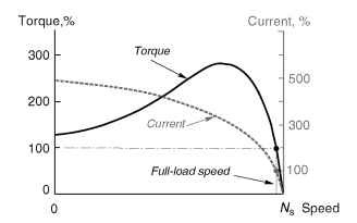 Typical torque-speed and current-speed curves for a cage induction motor. The