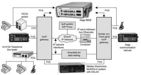 BASIC TEST SETUP (VoIP)