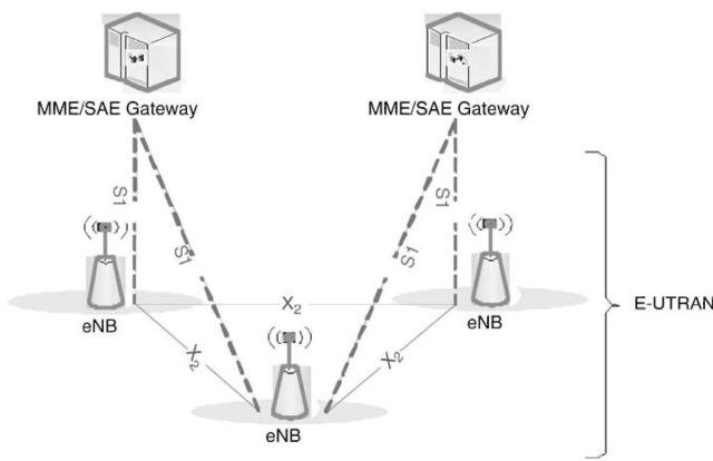 E-UTRAN architecture.