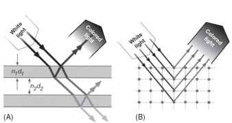 Two forms of interference from layers. (A) Thin film. A thin film can be described in terms of its optical thickness, its index of refraction, n, times its actual thickness, d. When white light encounters such a film, part of the light reflects from the top surface and part from the bottom. When these two beams recombine, those wavelengths four times the optical thickness of the film are constructively reinforced and the others not. If many films are stacked into a multilayer, light not reflected by the first film may be so by the others; if the films are alternated with others of equal optical thickness but of a different refractive index (so that = nd2), the stack reflects essentially all light of the reinforced wavelength. (B) 3D photonic crystal. A lattice of points, spheres, or other structures reflects light in a manner analogous to that of some forms of crystal. Each plane reflects part of a beam and transmits the rest (transmitted light not diagramed here). If the planes are evenly spaced, they reflect light the wavelength of which is twice the spacing, that is, they will form a half-wave reflector. As in the case of thin films, with enough reflective planes, essentially all the light of the reinforced wavelength will be reflected.