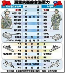 militarychart