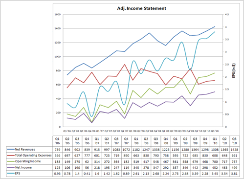 Adjusted Income Statement