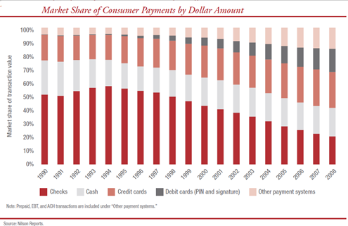 USMarketSharePayments