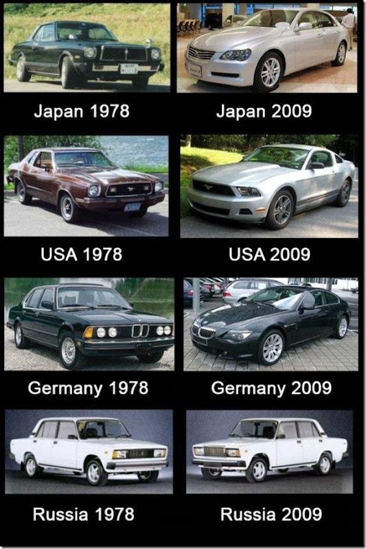 A evolução dos carros