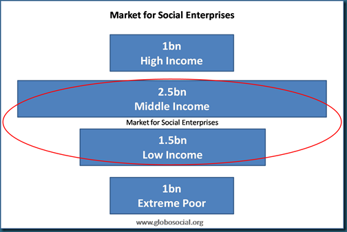 Market for Social Enterprise