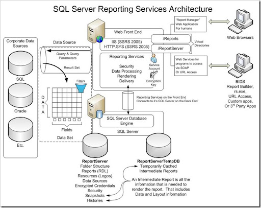 sql server 2005 architectural diagram
