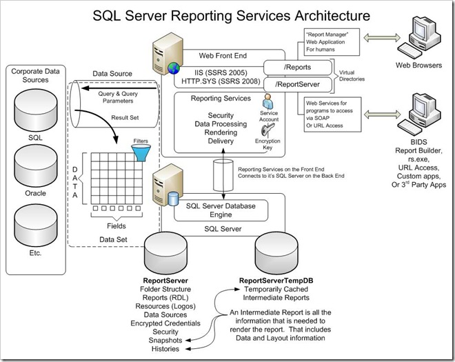 Reporting Services Overview Diagram for Blog