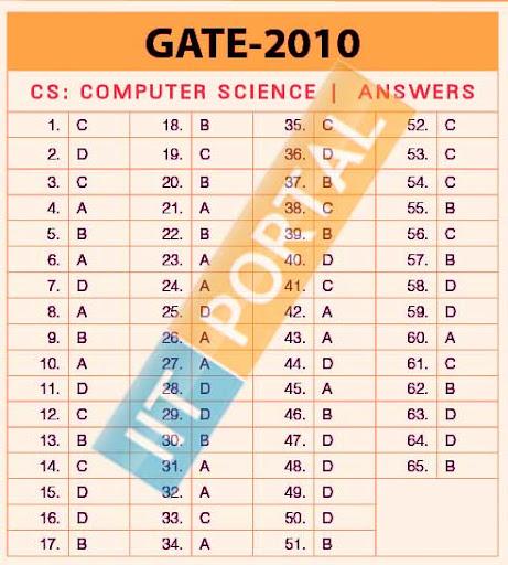 Gate CS/IT 2010