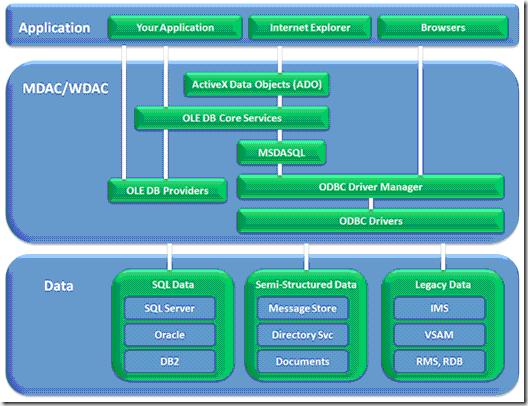 01_MDAC_WDAC Architecture