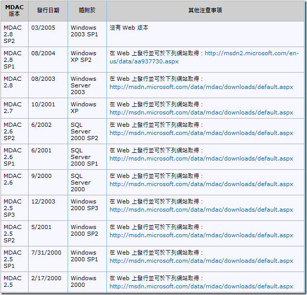 02_MDAC 版的清單