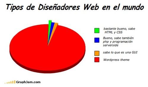 tipos de diseniadores-web