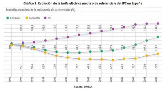 evolucion-tarifas-electricas