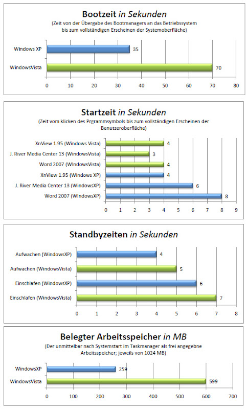 Vergleich XP vs. Vista