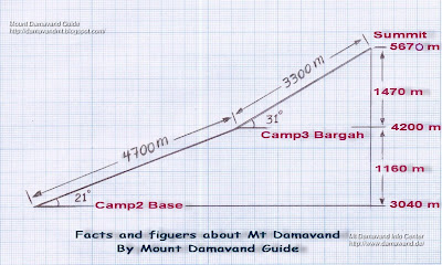 Mt Damavand Facts And Figures