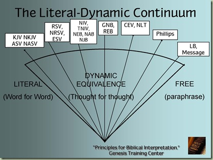 Literal-Dynamic Continuum