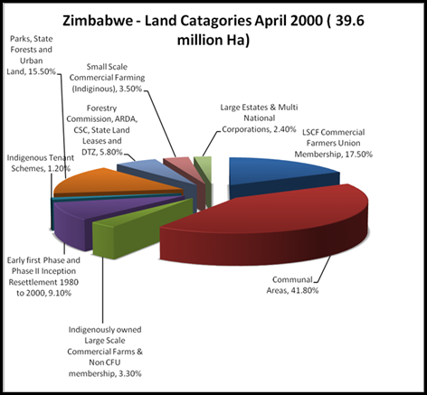 Zimbabwe land distribution facts April 2000 CFU of Zim