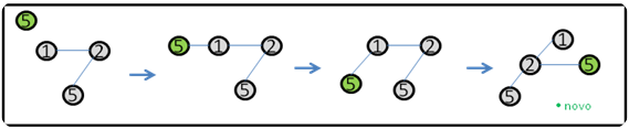 Figura 8 Ilustração da função Insert_Heap