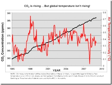 The_global_temperature_chart