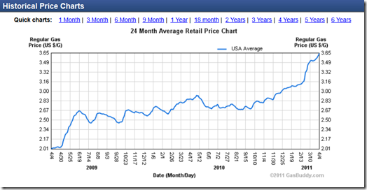 2 yr gas prices