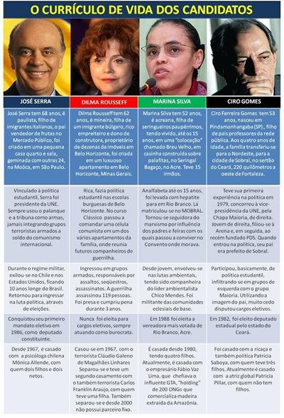 Curriculo de vida dos candidatos