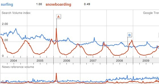 Surfing_Snowboarding_Search_Trends