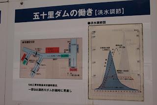五十里ダムの働き【洪水調節】