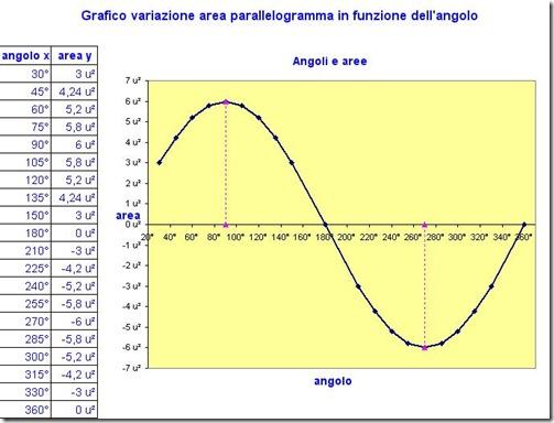 angoliearee_grafico