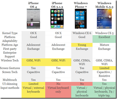 iphone-vs-windows-mobile