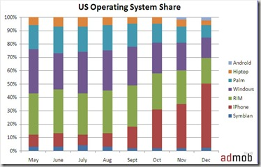 dec-2008-metrics-us-operating-system-share-by-month