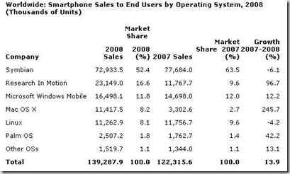 gartner-worldwide-mobile-os-2008