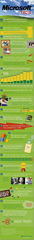 microsoft-facts