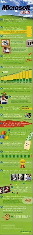 microsoft-facts