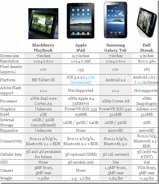 ipad-vs-Streak-vs-PlayBook-vs-Galaxy-tab