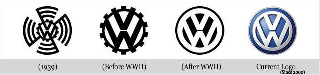 Évolution des logos de grandes sociétés - BMW