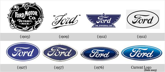 Évolution des logos de grandes sociétés - FORD
