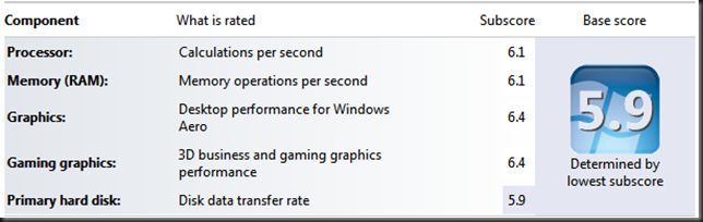 hdd performance