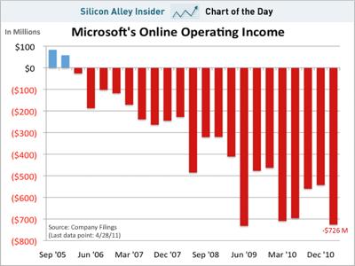 Microsoft Online Losses