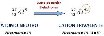 ion positivo o cation