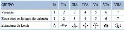 Notacion de lewis