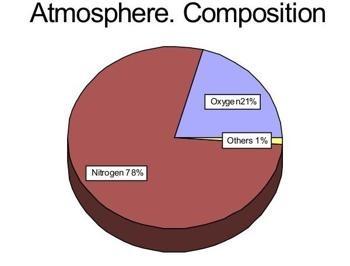 componentes atmosfera