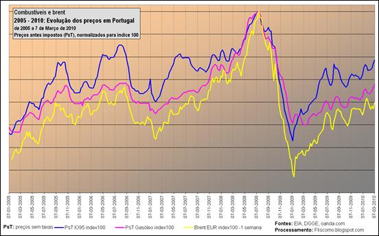 Combustíveis e brent - 2005 - 2010: Evolução dos preços em Portugal de 2005 a 7 de Março de 2010 - Preços antes impostos (PsT), normalizados para índice 100