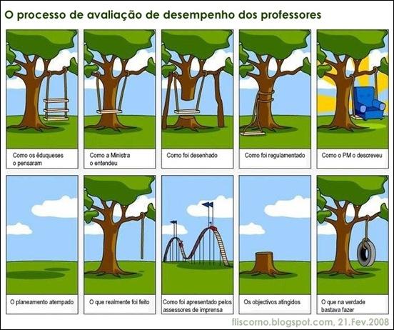 processo de avaliacao de desempenho dos professores