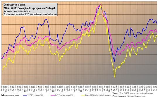 2005 - 2010: Evolução dos preços em Portugal, de 2005 a 19 de Julho de 2010
