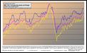 Gasolina, gasóleo e brent 2005-2011