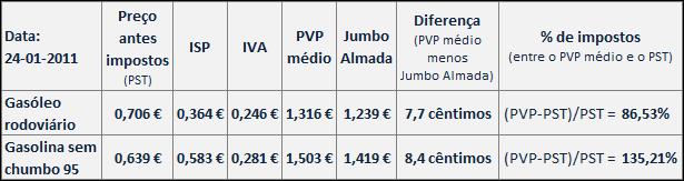 Preços dos combustíveis a 24 Janeiro 2011