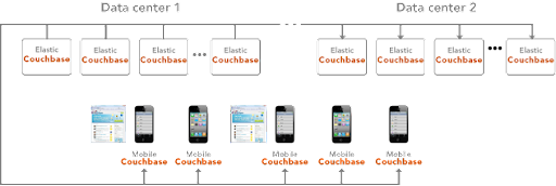 Couchbase deployment architecture