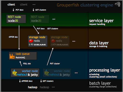 Grouperfish Architecture: HBase, Redis